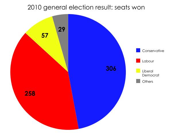 2010 election result