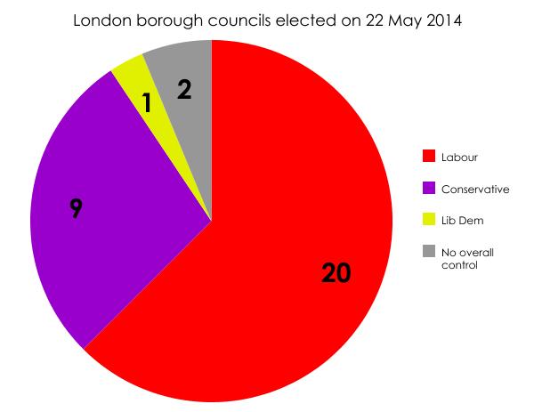 London councils 2014