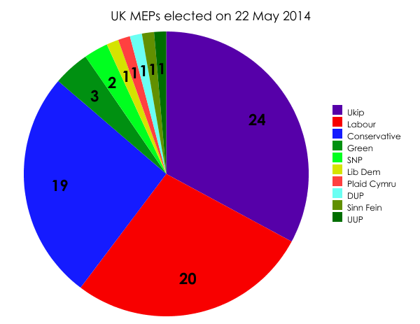 UK MEPs elected
