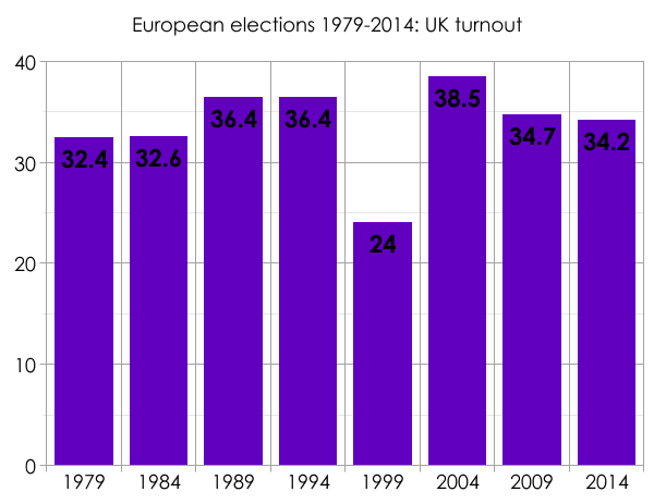 EU election UK turnout