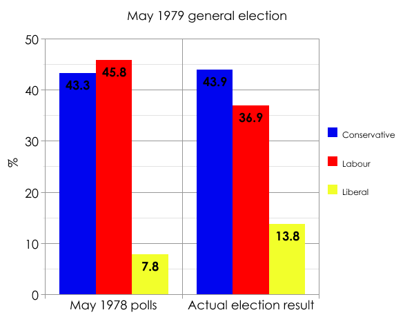 Making sense of polls 12 months from an election: a lesson