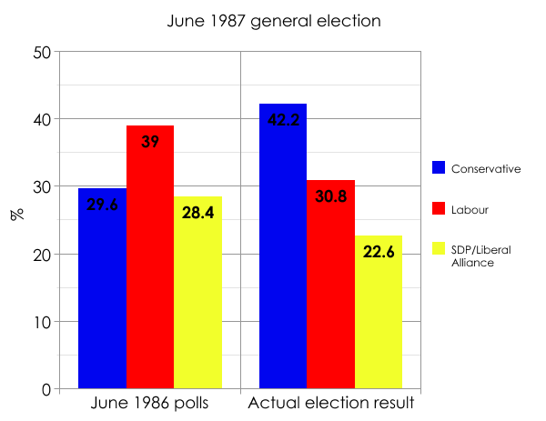 The 1987 general election