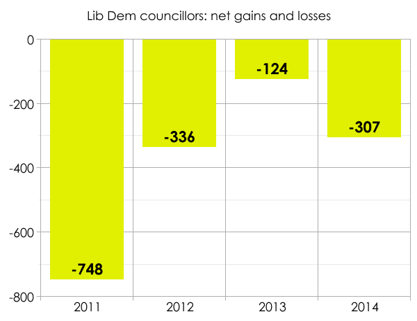 Lib Dem council losses