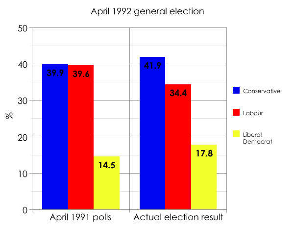 The 1992 general election