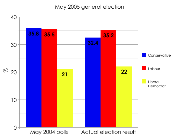 The 2005 general election