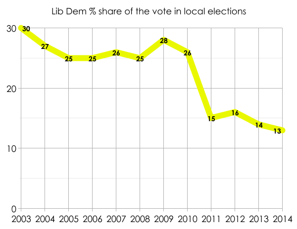 Lib Dem share of the vote in local elections since 2003