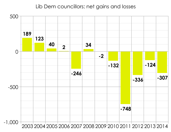 Lib Dem council losses since 2003