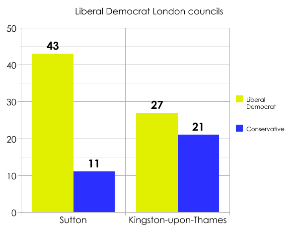 Lib Dem London councils