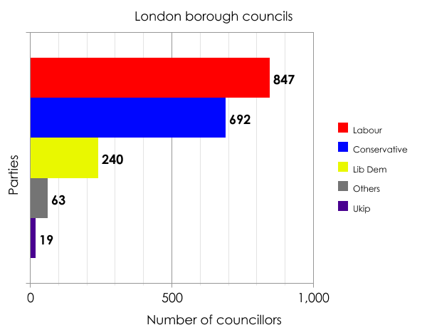 London borough councillors