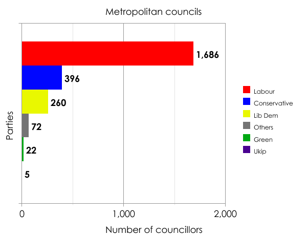 Metropolitan borough councillors