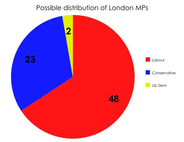 London MPs 2015