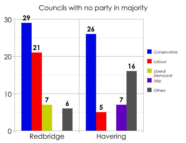 London councils with no overall control