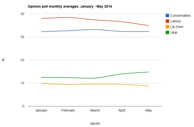 May opinion poll averages