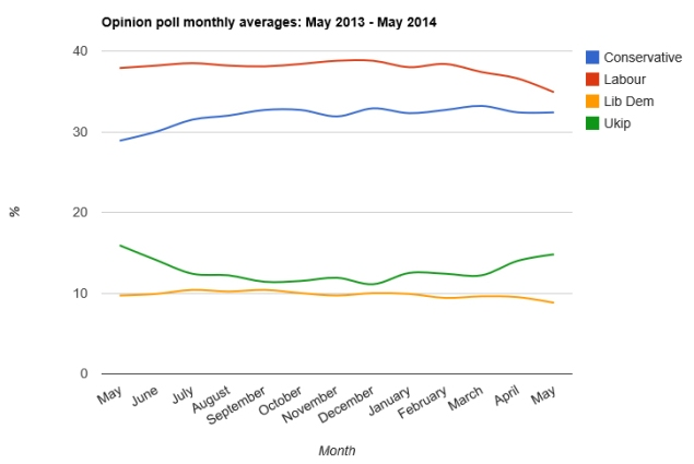 May 2013 - May 2014 poll averages