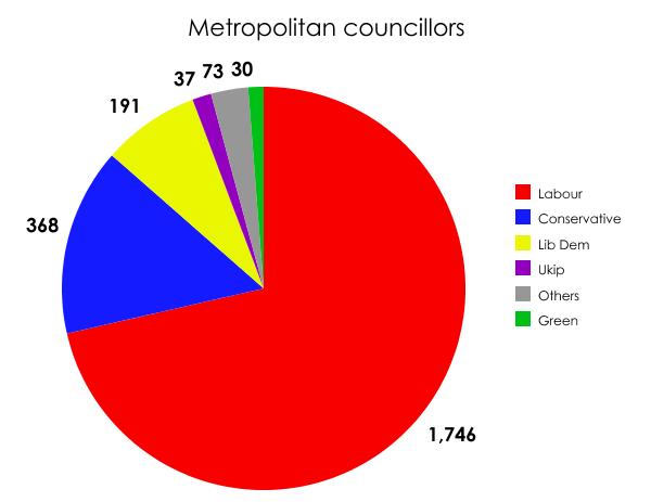 Metropolitan councillors