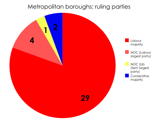 Metropolitan councils