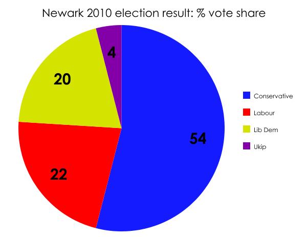 Newark 2010 result