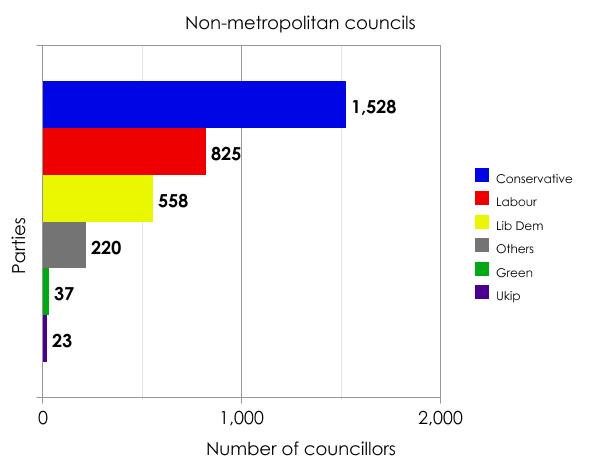Non-metropolitan councillors