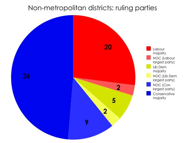 Non-metropolitan districts