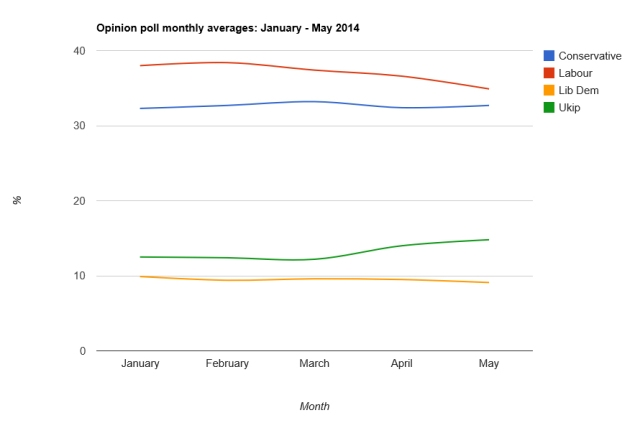 Opinion poll averages January - May 2014