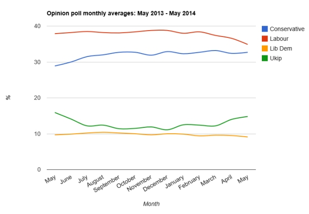 Opinion poll averages May 2013 - May 2014