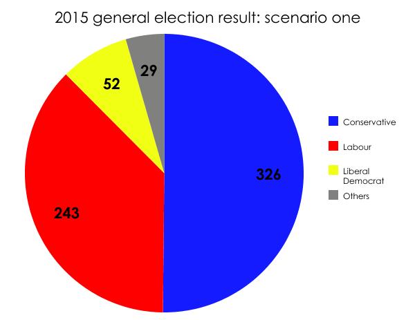 2015: a Tory majority
