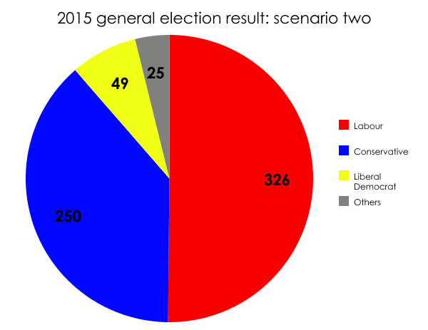 2015: a Labour majority