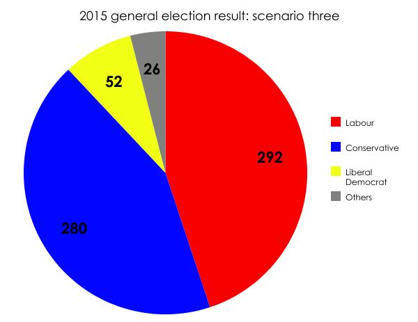 2015: a hung parliament