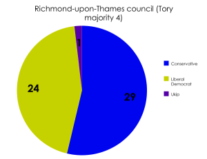 Richmond-upon-Thames council
