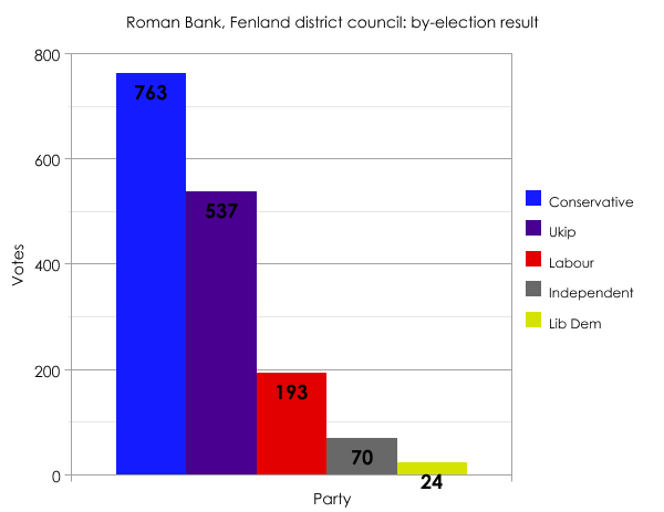 Roman Bank local by-election