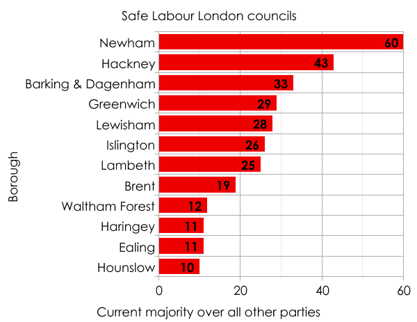 Safe Labour London councils