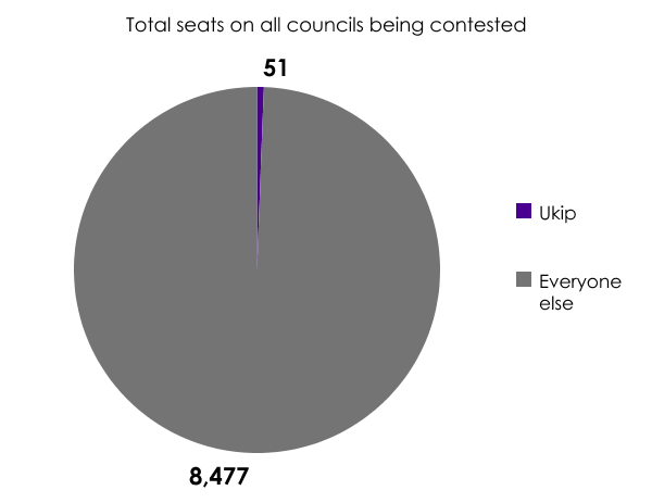 Total councillors