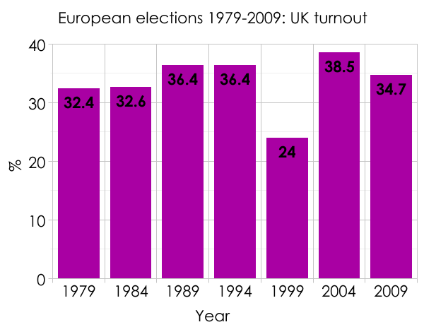 EU election turnouts