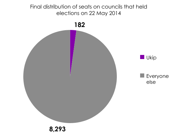Ukip councillors after local elections