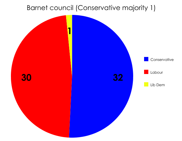 Barnet local election result