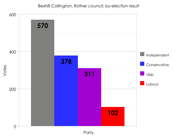 Bexhill by-election result