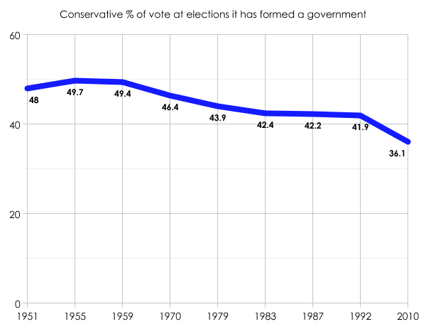 Tory vote share 1951-2010