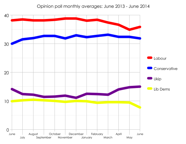 June 2013 - June 2014 poll averages