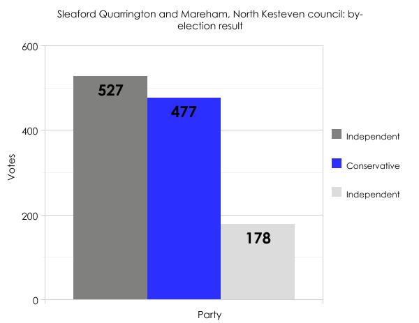 North Kesteven result 2