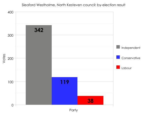 North Kesteven result