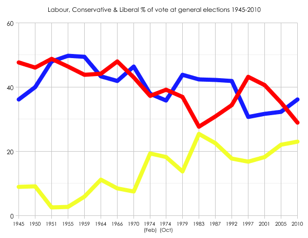 Labour, Tory and Liberal vote shares since 1945