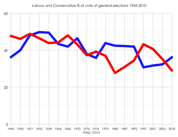 Labour and Tory shares since 1945