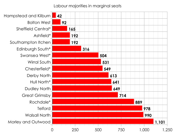 Labour marginals