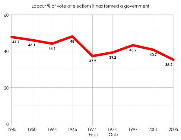 Labour vote share 1945-2005