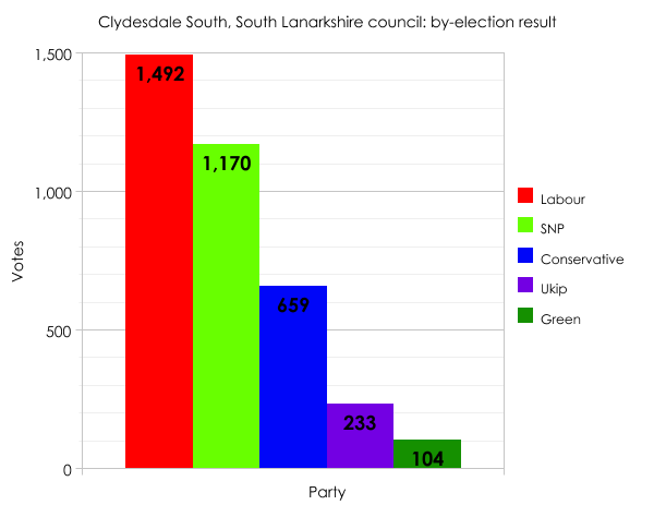 Lanarkshire by-election