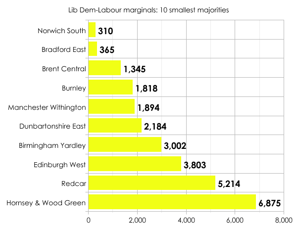 Lib Dem-Labour marginals
