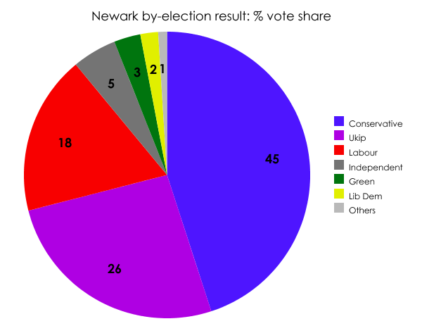Newark by-election result