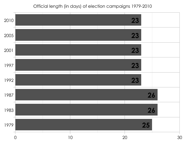 Official campaigns 1979-2010