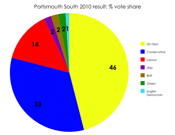 Portsmouth South result 2010