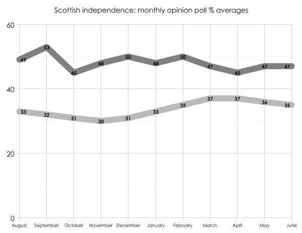 Scotland opinion polls